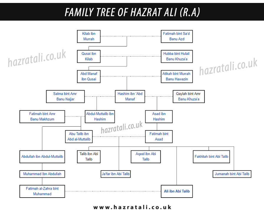 hazrat ali family tree
